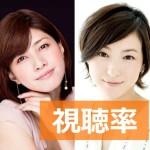 [最終話6.8%]広末涼子と内田有紀主演の新ドラマ『ナオミとカナコ』の視聴率