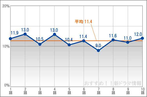 警視庁捜査一課9係の視聴率グラフ