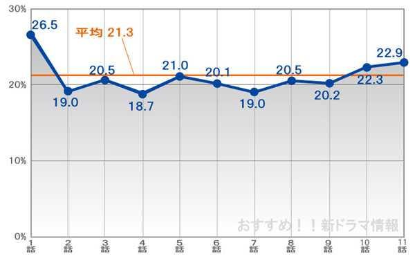 HERO視聴率グラフ
