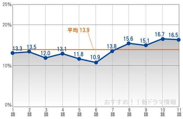 昼顔視聴率グラフ