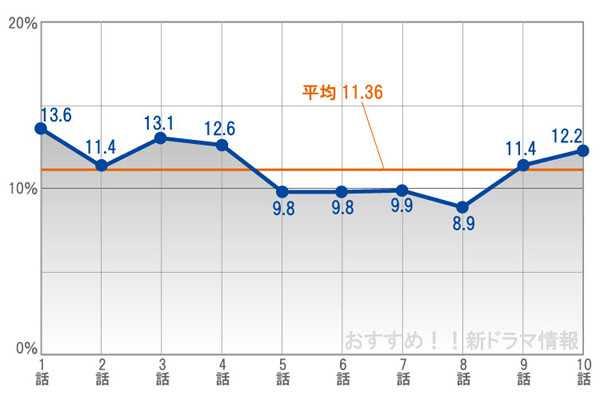 視聴率ST赤と白の捜査ファイルのグラフ